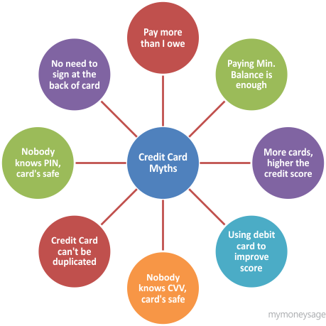 8 Credit Card Myths Busted