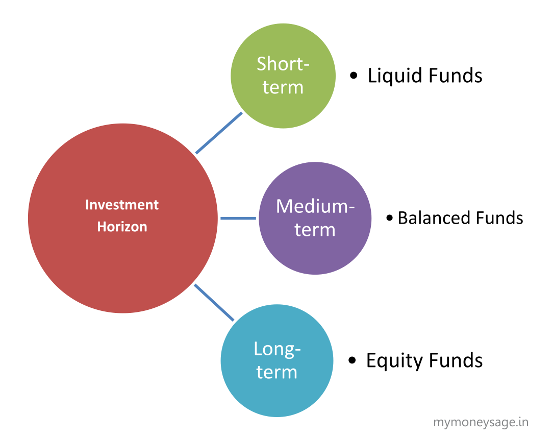 How to use Investment horizon to choose Mutual Funds