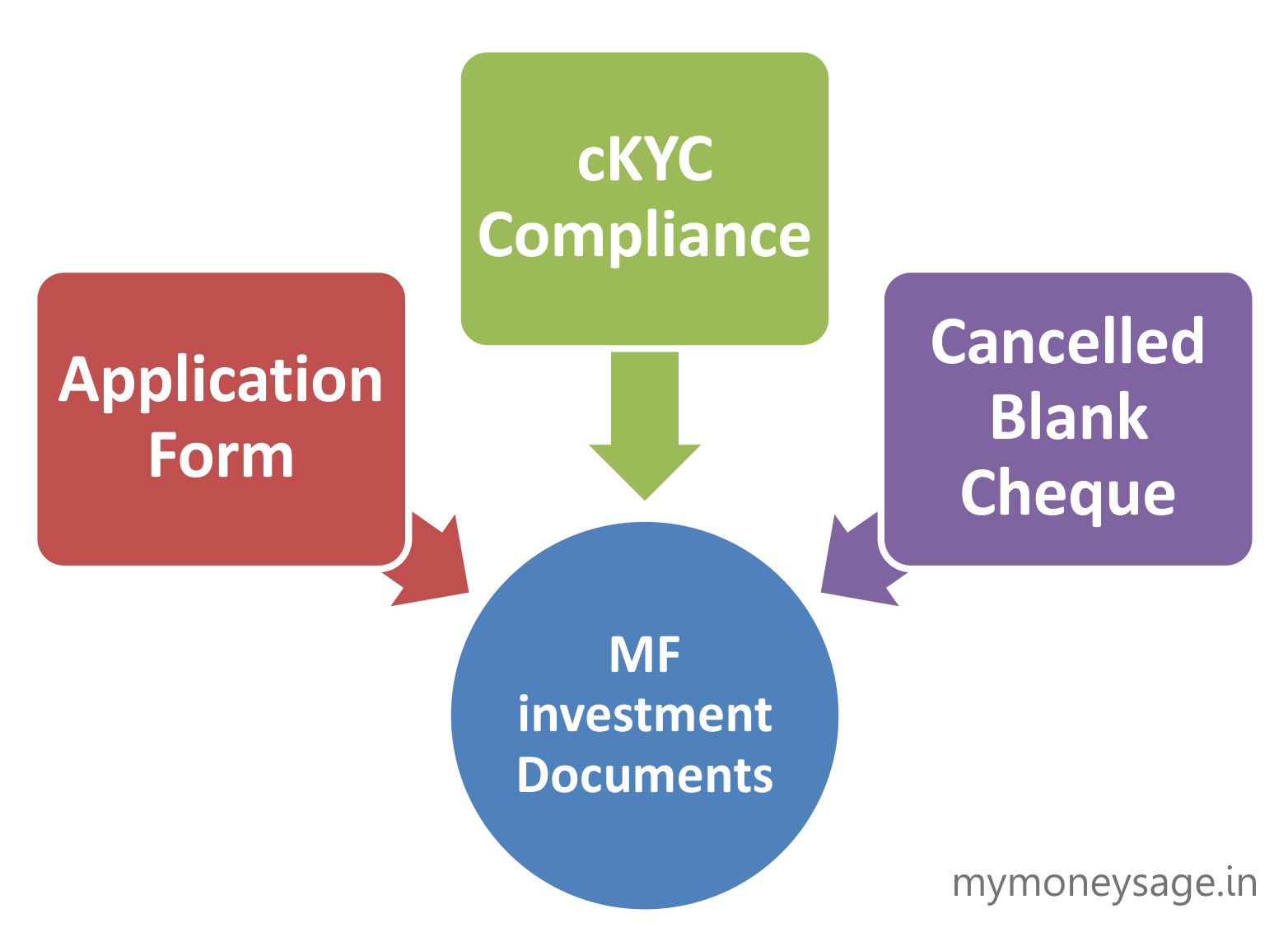 Mutual Fund investments: Here's the document checklist