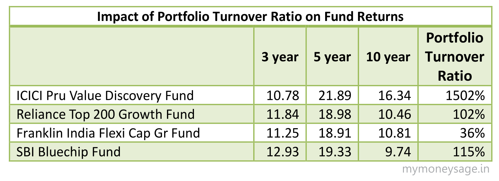 Portfolio Turnover Ratio: Here's what to look for