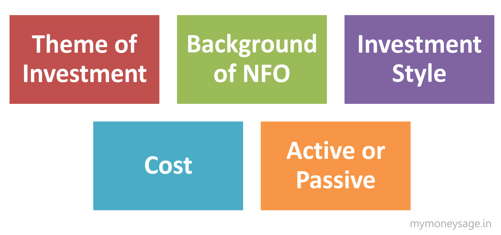 Is the New Fund Offer (NFO) a valuable investing opportunity?