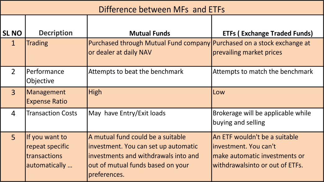 Difference Between Mutual Funds & Exchange Traded Funds