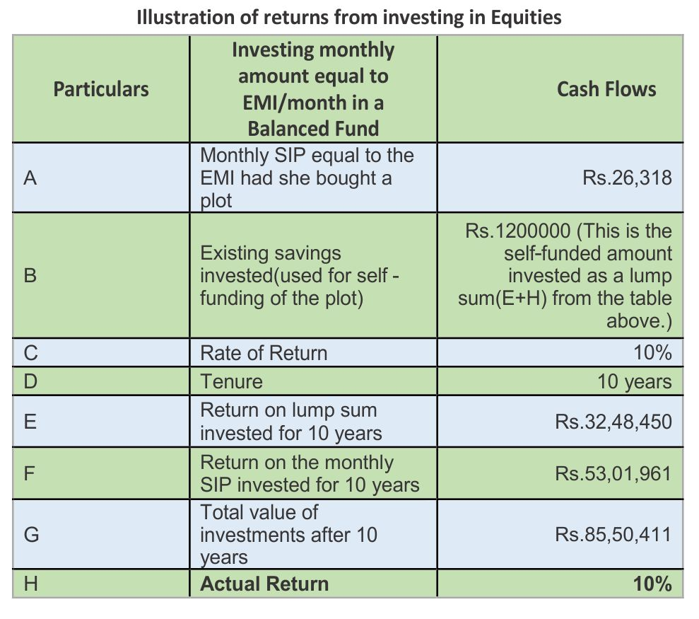 Investment in plot V/s SIP