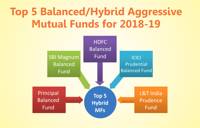 Top 5 Balanced Hybrid Aggressive Mutual Funds For 2018 19
