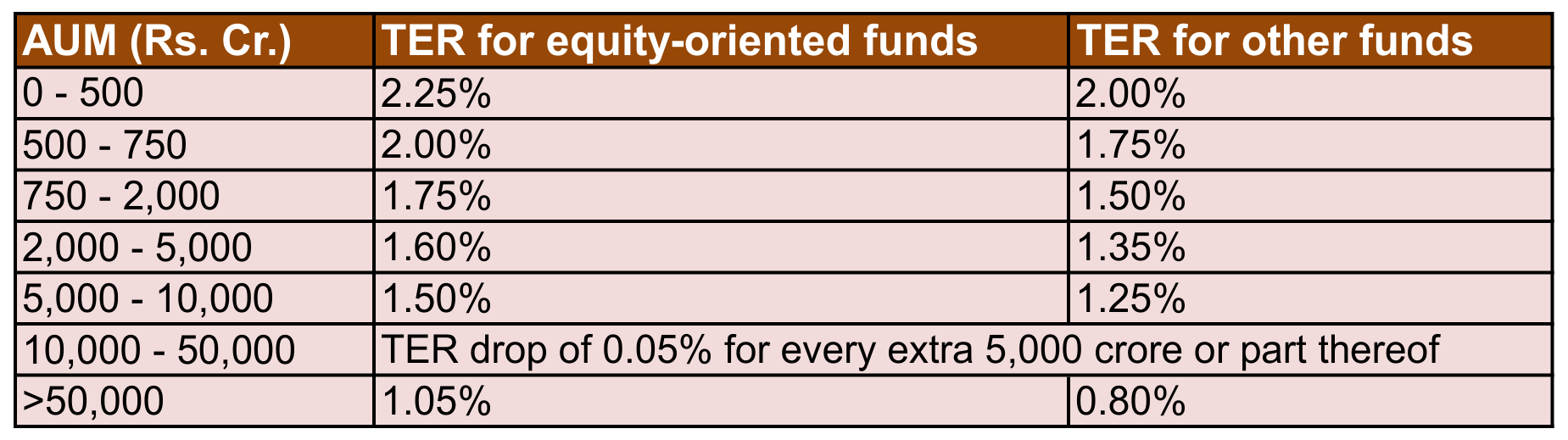 Expense ratios of mutual fund